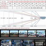 Beveiligingscamera lens, kijkhoek en afstand