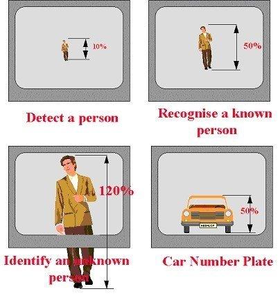 detecteer een persoon of auto